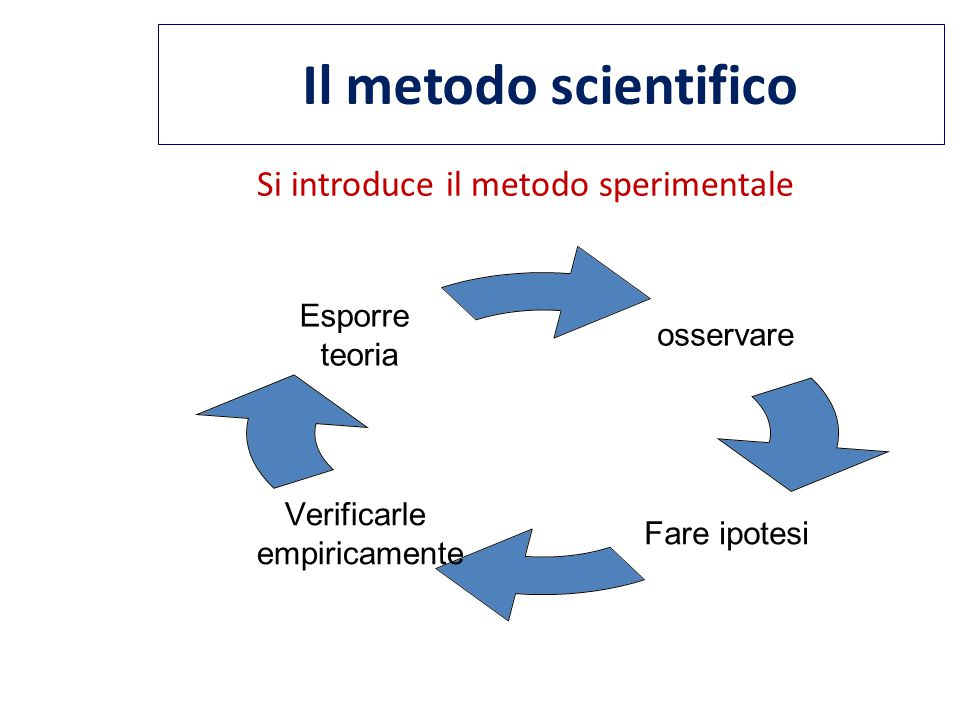 Si introduce il metodo sperimentale