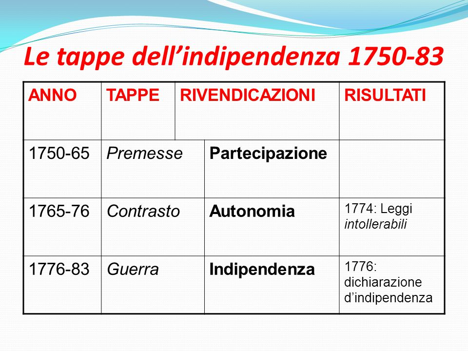 Le tappe dell'indipendenza 1750-83