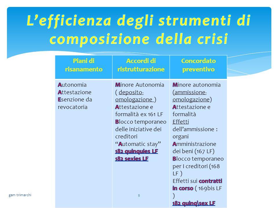 L'efficienza degli strumenti di composizione della crisi