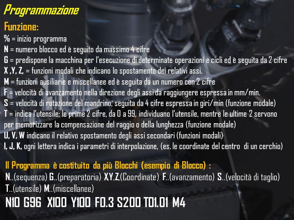 Programmazione N10 G96 X100 Y100 F0.3 S200 T01.01 M4 Funzione:
