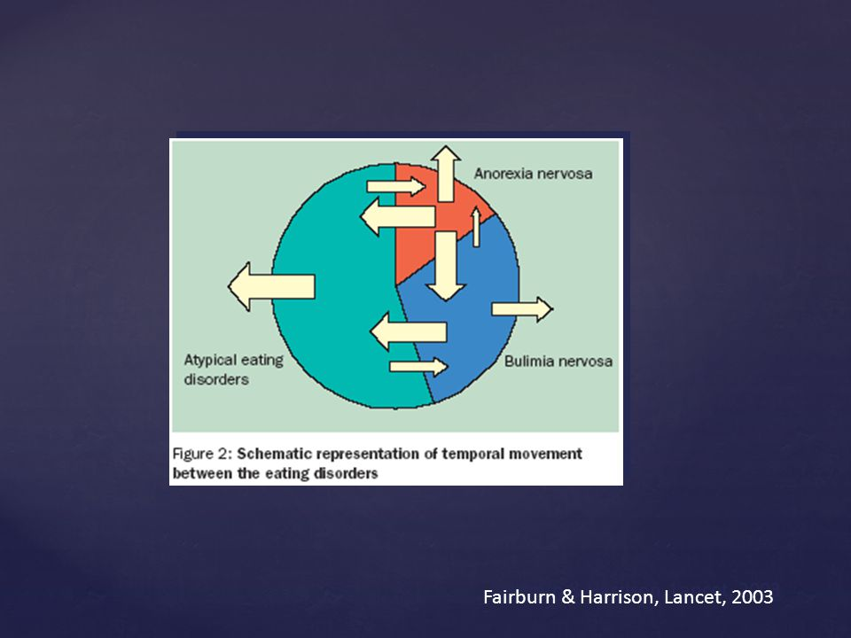 Fairburn & Harrison, Lancet, 2003