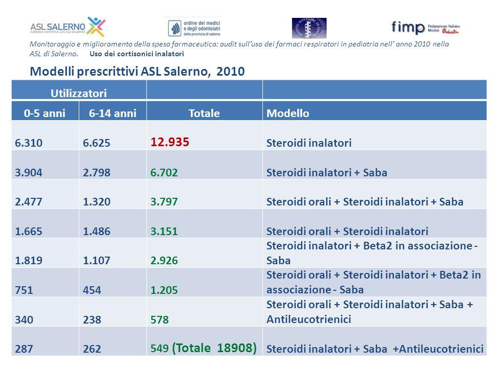 Modelli prescrittivi ASL Salerno, 2010 12.935