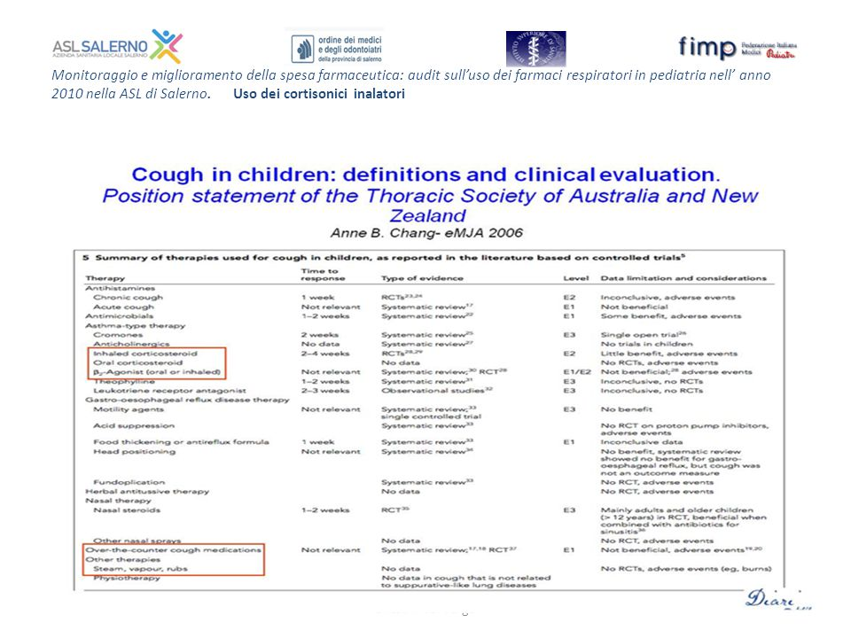 Monitoraggio e miglioramento della spesa farmaceutica: audit sull'uso dei farmaci respiratori in pediatria nell' anno 2010 nella ASL di Salerno. Uso dei cortisonici inalatori
