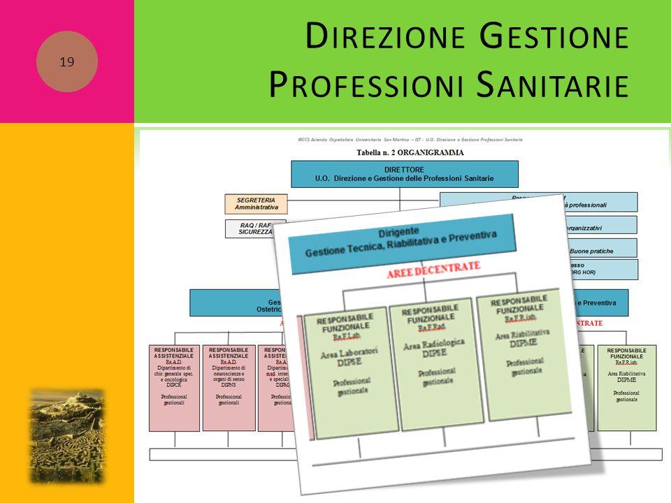 Direzione Gestione Professioni Sanitarie