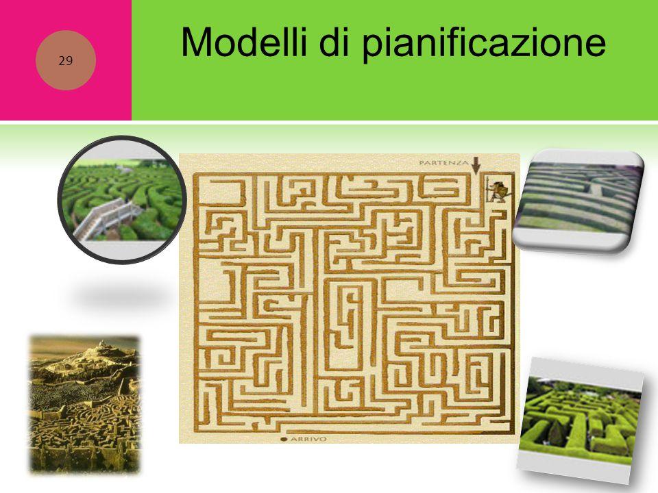 Modelli di pianificazione