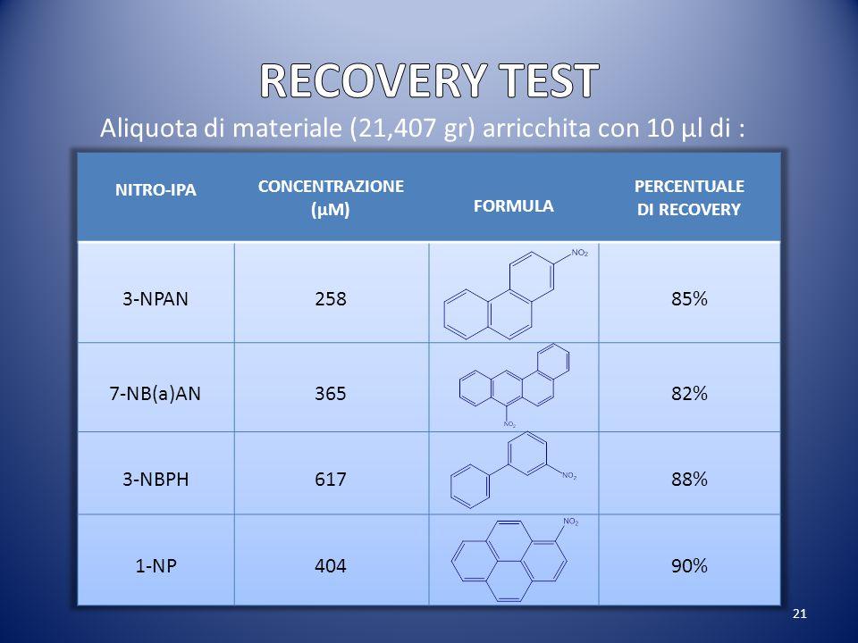 RECOVERY TEST Aliquota di materiale (21,407 gr) arricchita con 10 µl di : NITRO-IPA. CONCENTRAZIONE (μM)
