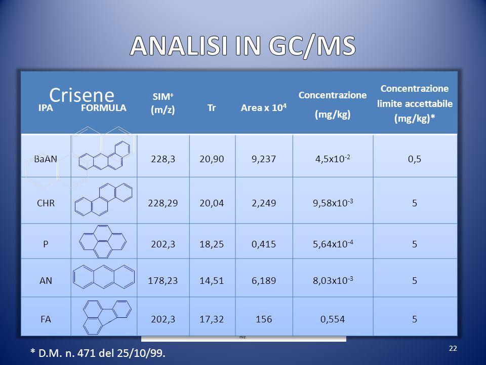 Concentrazione (mg/kg) Concentrazione limite accettabile (mg/kg)*