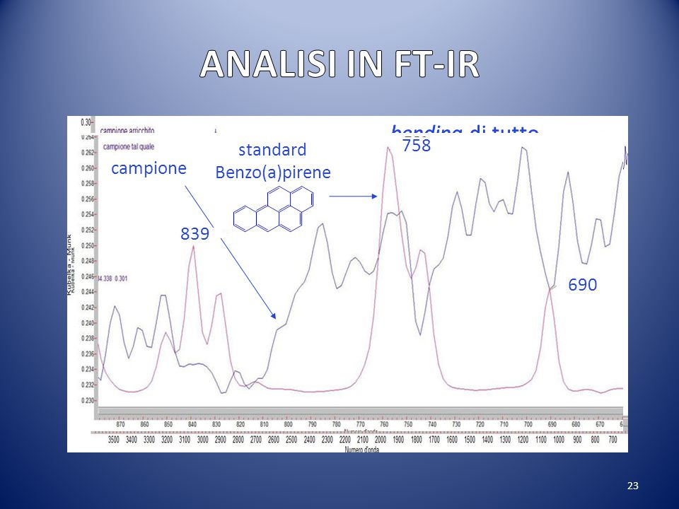 ANALISI IN FT-IR bending di tutto l'anello bending di tutto l'anello