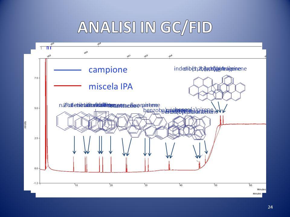 dibenzo(a,h)antracene
