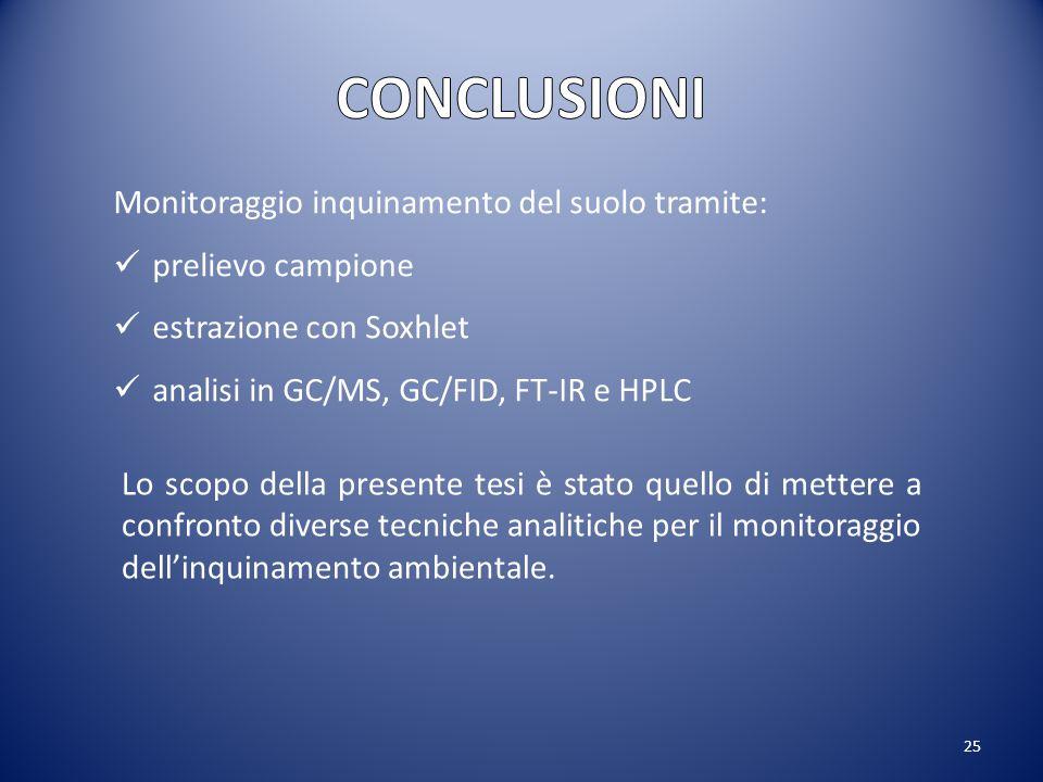 CONCLUSIONI Monitoraggio inquinamento del suolo tramite: