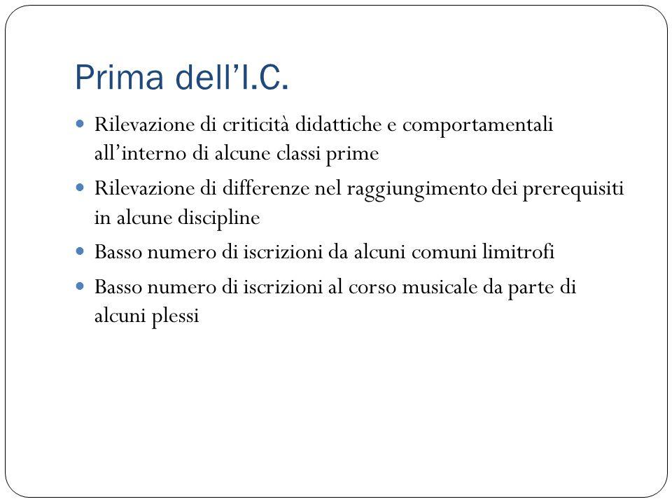 Prima dell'I.C. Rilevazione di criticità didattiche e comportamentali all'interno di alcune classi prime.