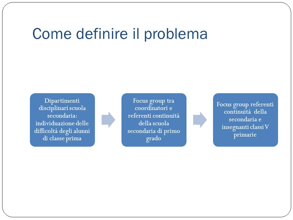 Come definire il problema