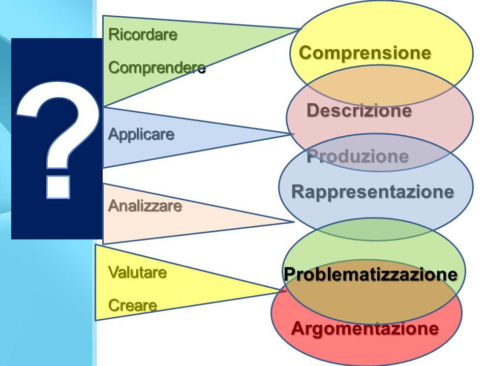 Comprensione Descrizione Produzione Rappresentazione Argomentazione