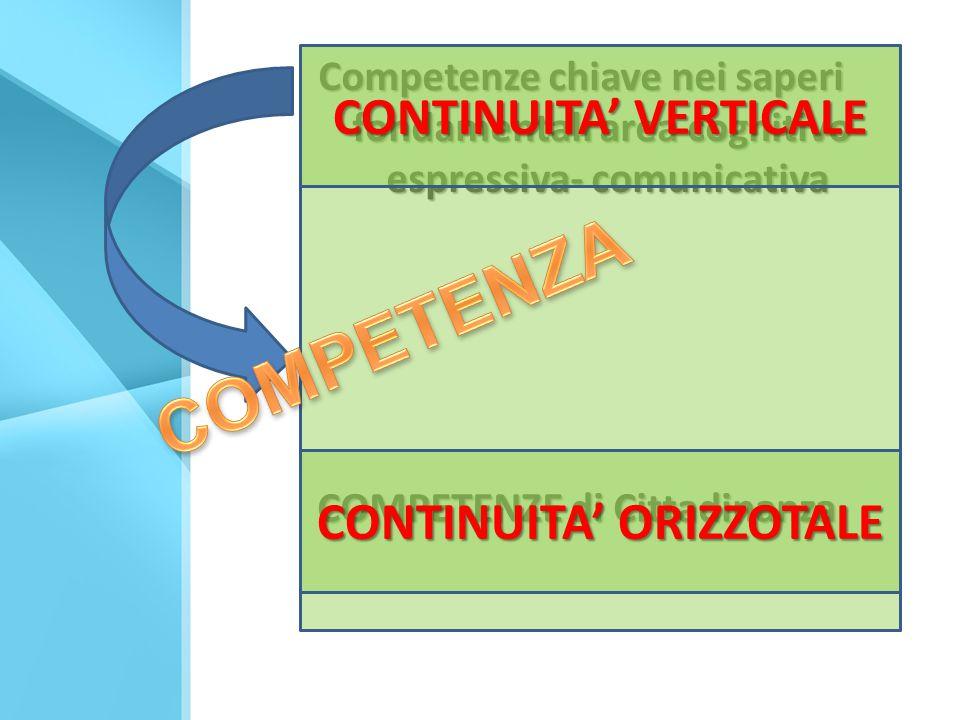 CONTINUITA' VERTICALE CONTINUITA' ORIZZOTALE