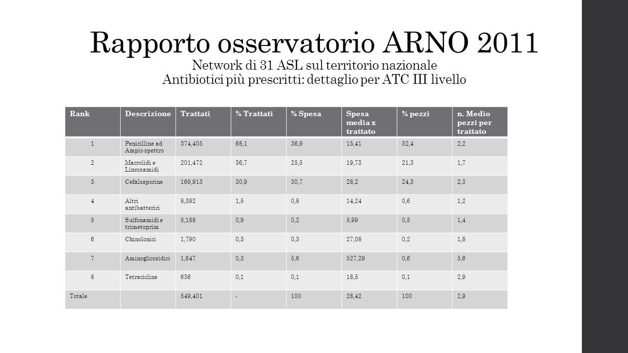 Rapporto osservatorio ARNO 2011 Network di 31 ASL sul territorio nazionale Antibiotici più prescritti: dettaglio per ATC III livello