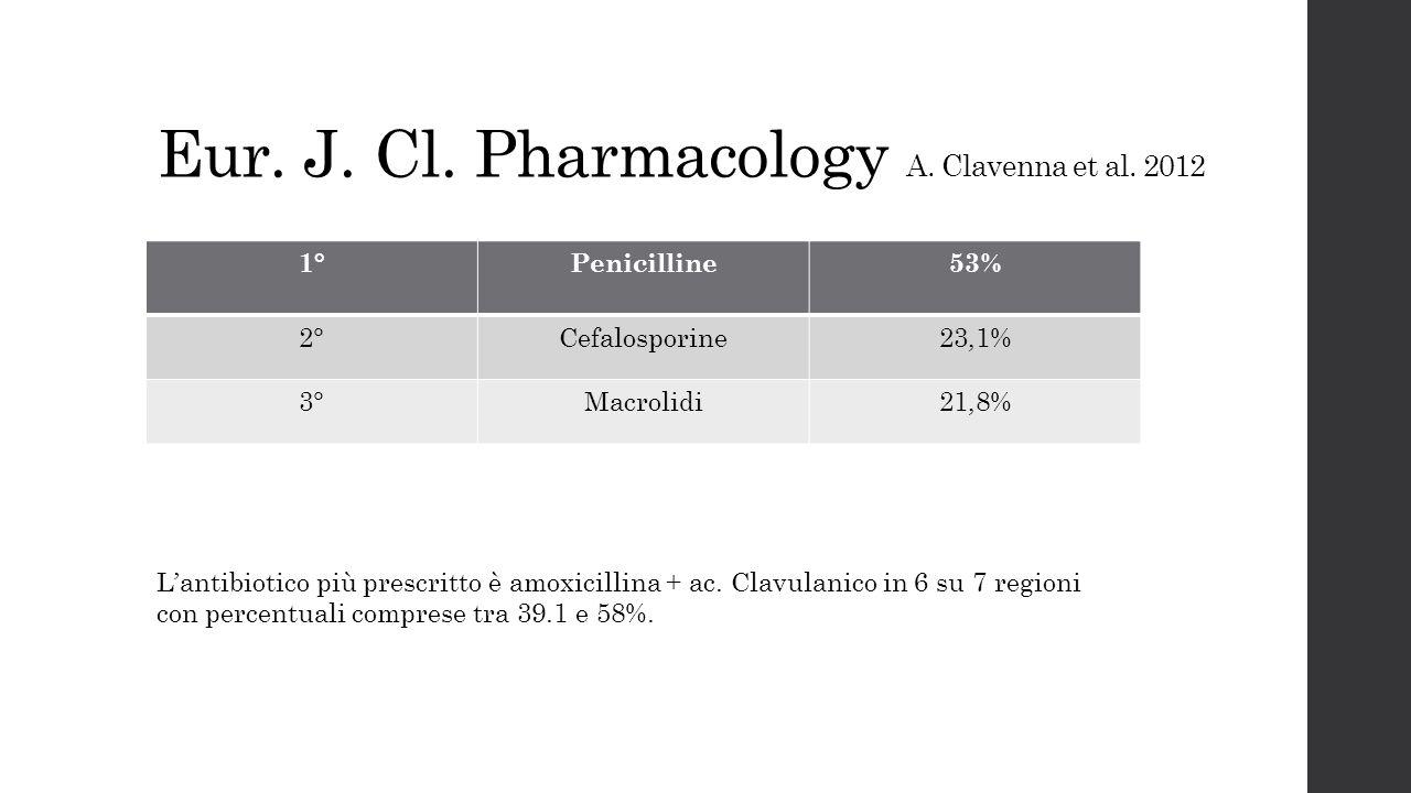 Eur. J. Cl. Pharmacology A. Clavenna et al. 2012