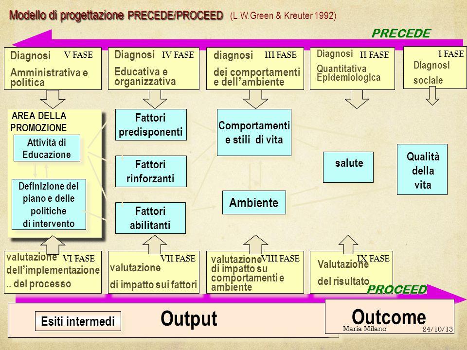 Modello di progettazione PRECEDE/PROCEED (L.W.Green & Kreuter 1992)