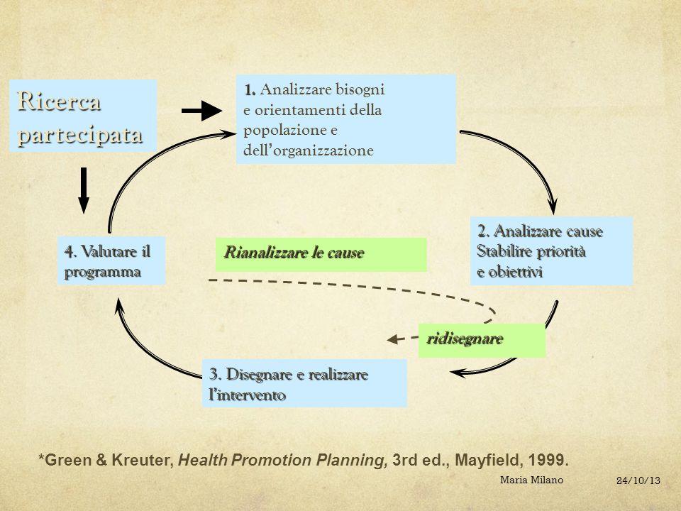 1. Analizzare bisogni e orientamenti della popolazione e dell'organizzazione