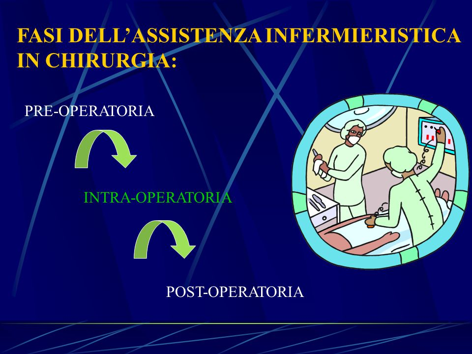 FASI DELL'ASSISTENZA INFERMIERISTICA IN CHIRURGIA: