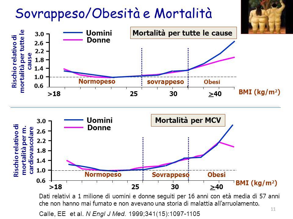 Sovrappeso/Obesità e Mortalità