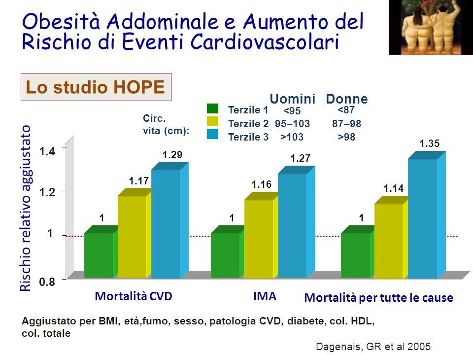 Obesità Addominale e Aumento del Rischio di Eventi Cardiovascolari