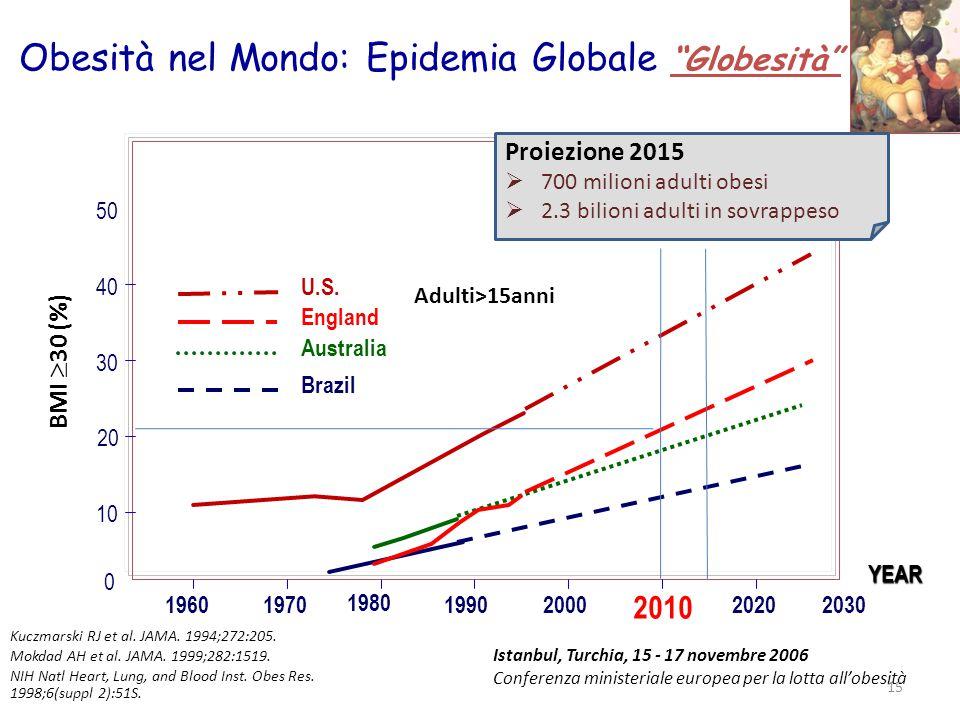 Obesità nel Mondo: Epidemia Globale Globesità
