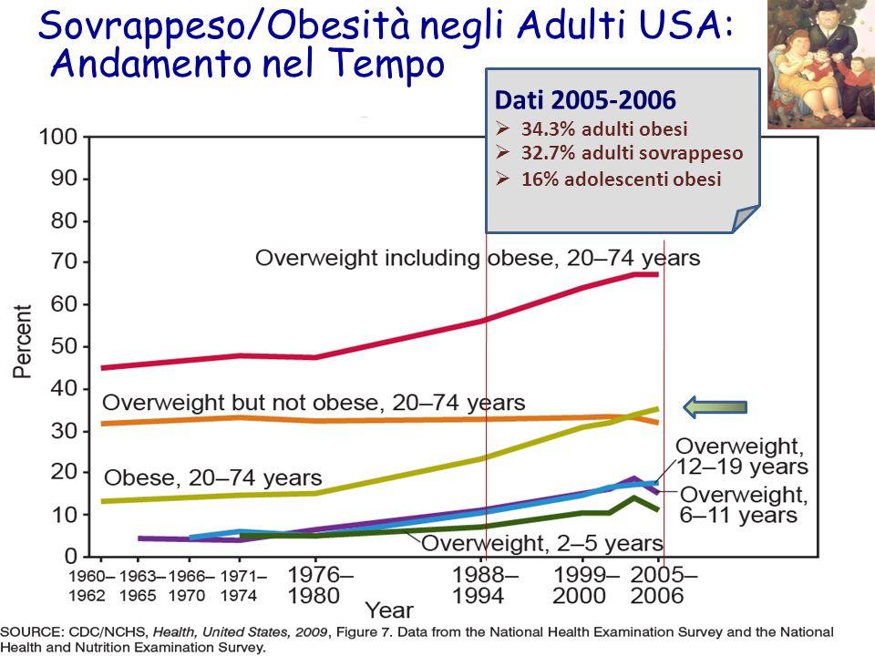 Sovrappeso/Obesità negli Adulti USA: Andamento nel Tempo