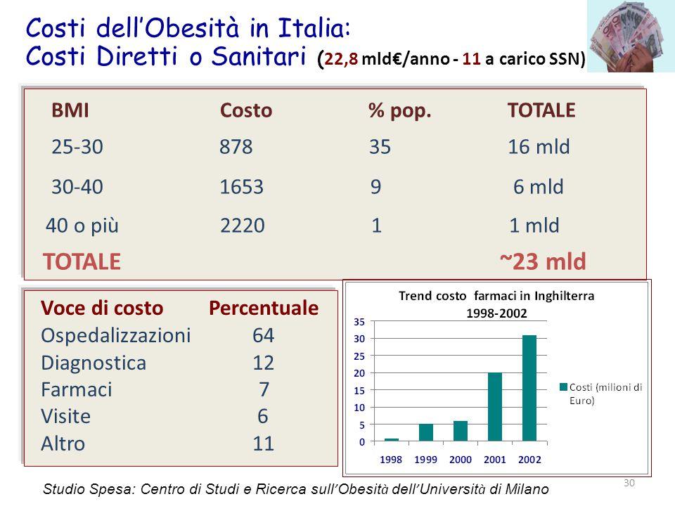 Costi dell'Obesità in Italia: Costi Diretti o Sanitari (22,8 mld€/anno - 11 a carico SSN)