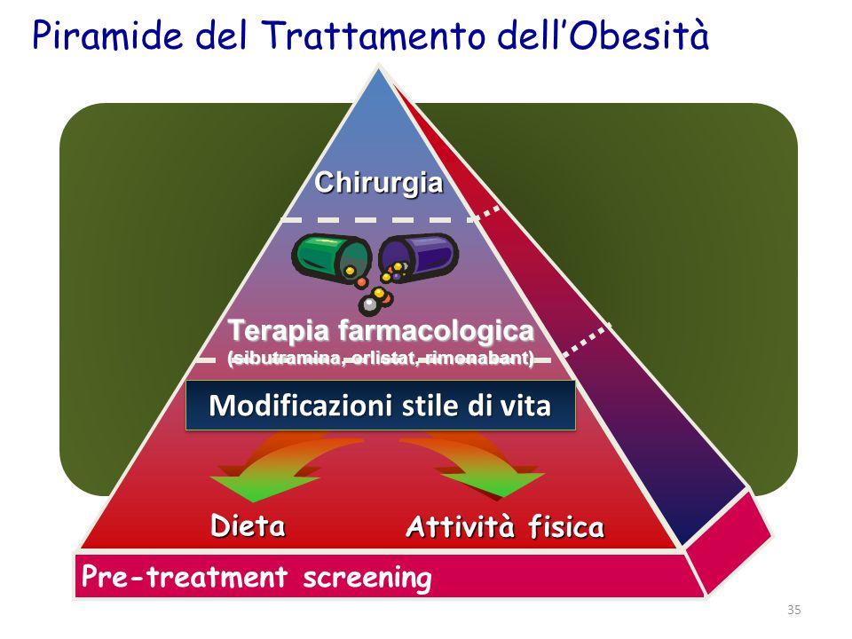 Piramide del Trattamento dell'Obesità
