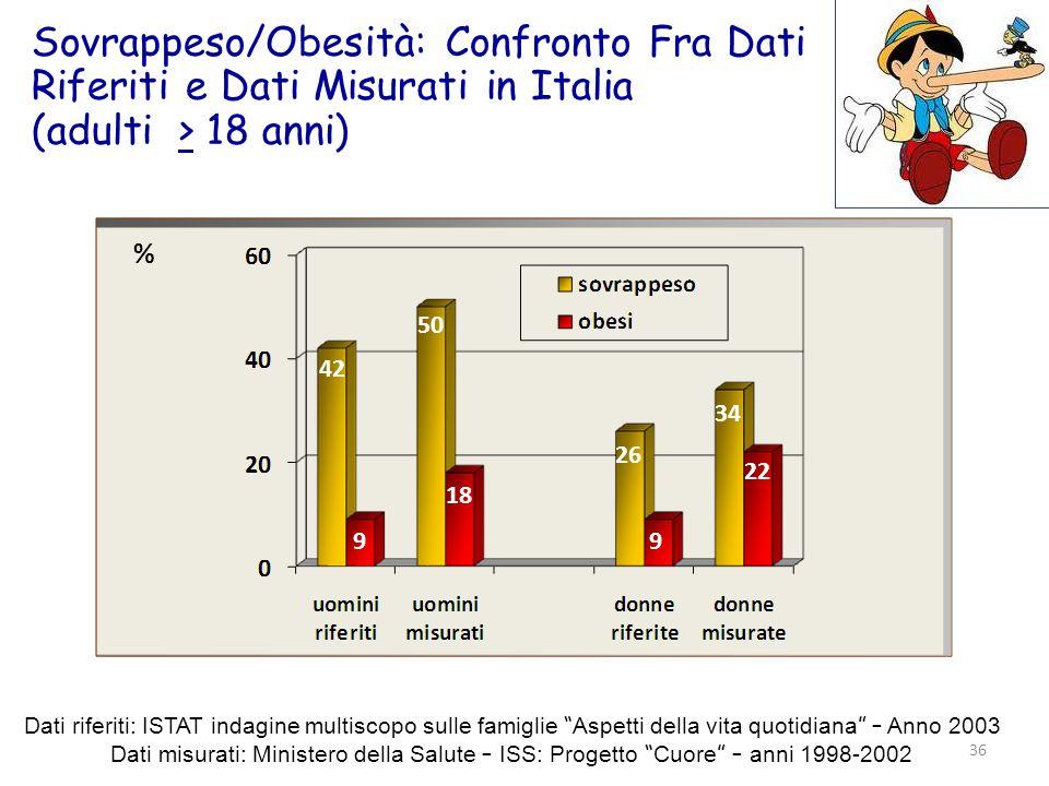 Sovrappeso/Obesità: Confronto Fra Dati