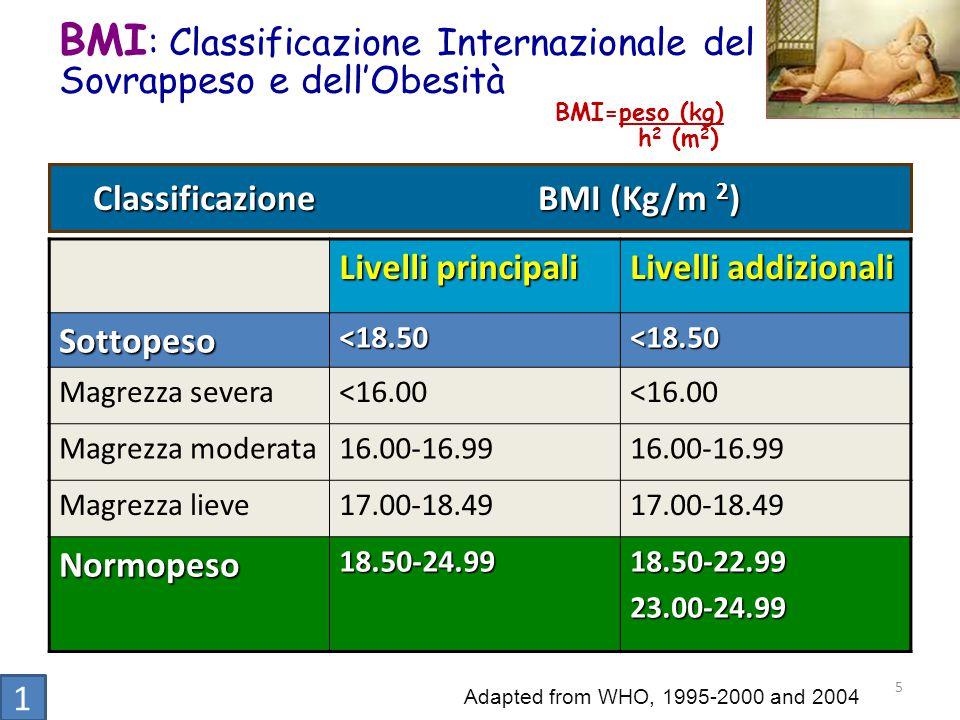 BMI: Classificazione Internazionale del