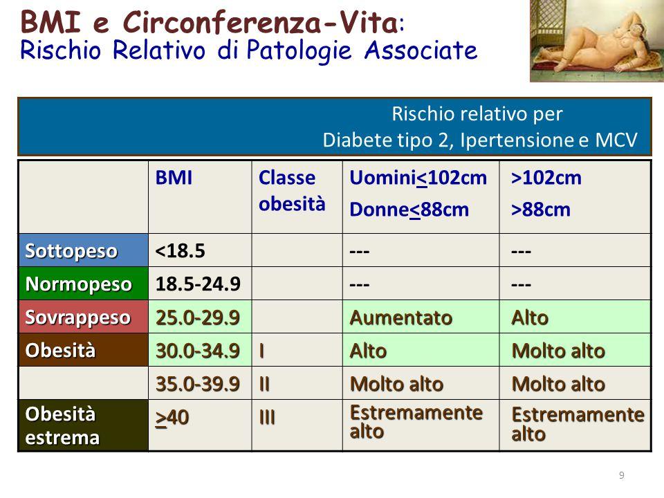 BMI e Circonferenza-Vita: