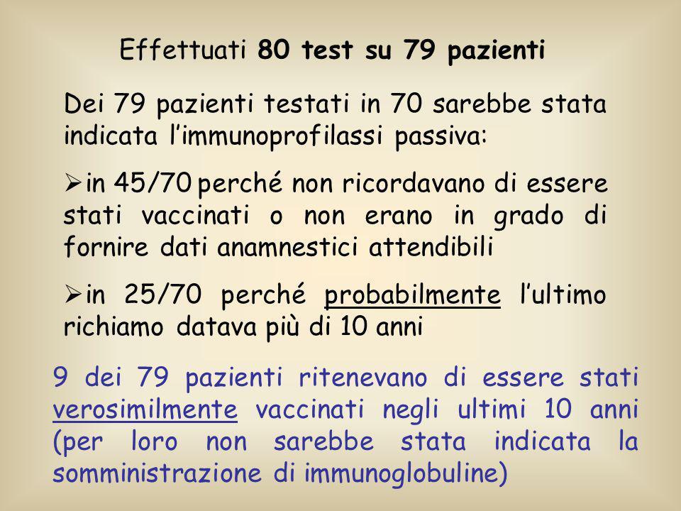 Effettuati 80 test su 79 pazienti