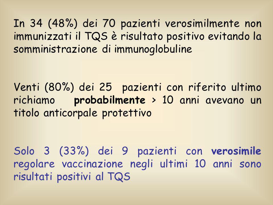 In 34 (48%) dei 70 pazienti verosimilmente non immunizzati il TQS è risultato positivo evitando la somministrazione di immunoglobuline