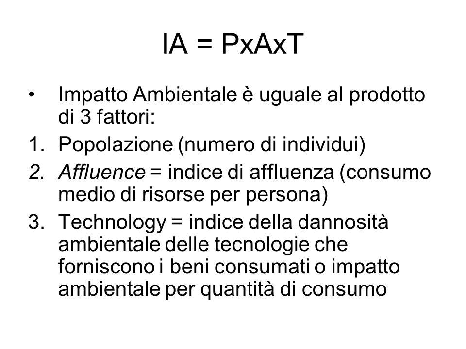 IA = PxAxT Impatto Ambientale è uguale al prodotto di 3 fattori: