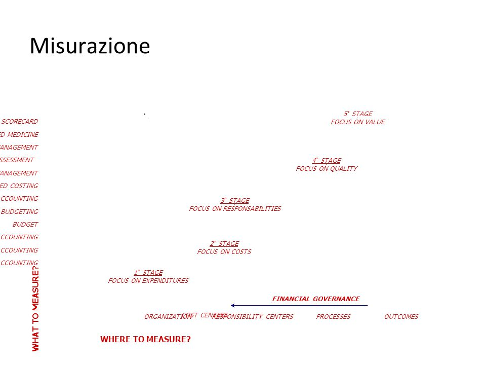 Misurazione WHAT TO MEASURE WHERE TO MEASURE 23 BALANCED SCORECARD