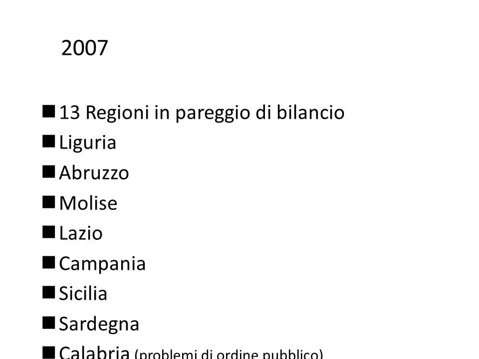 2007 13 Regioni in pareggio di bilancio Liguria Abruzzo Molise Lazio