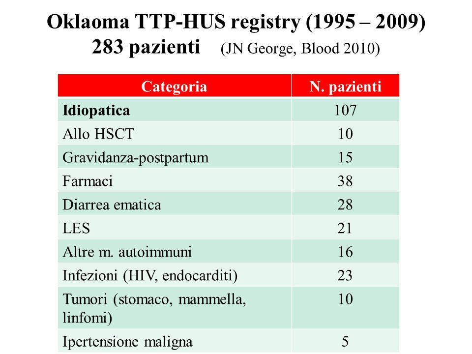 Oklaoma TTP-HUS registry (1995 – 2009) 283 pazienti (JN George, Blood 2010)
