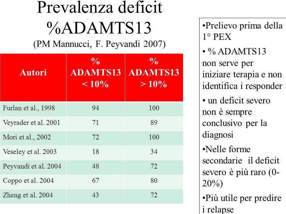 Prevalenza deficit %ADAMTS13 (PM Mannucci, F. Peyvandi 2007)