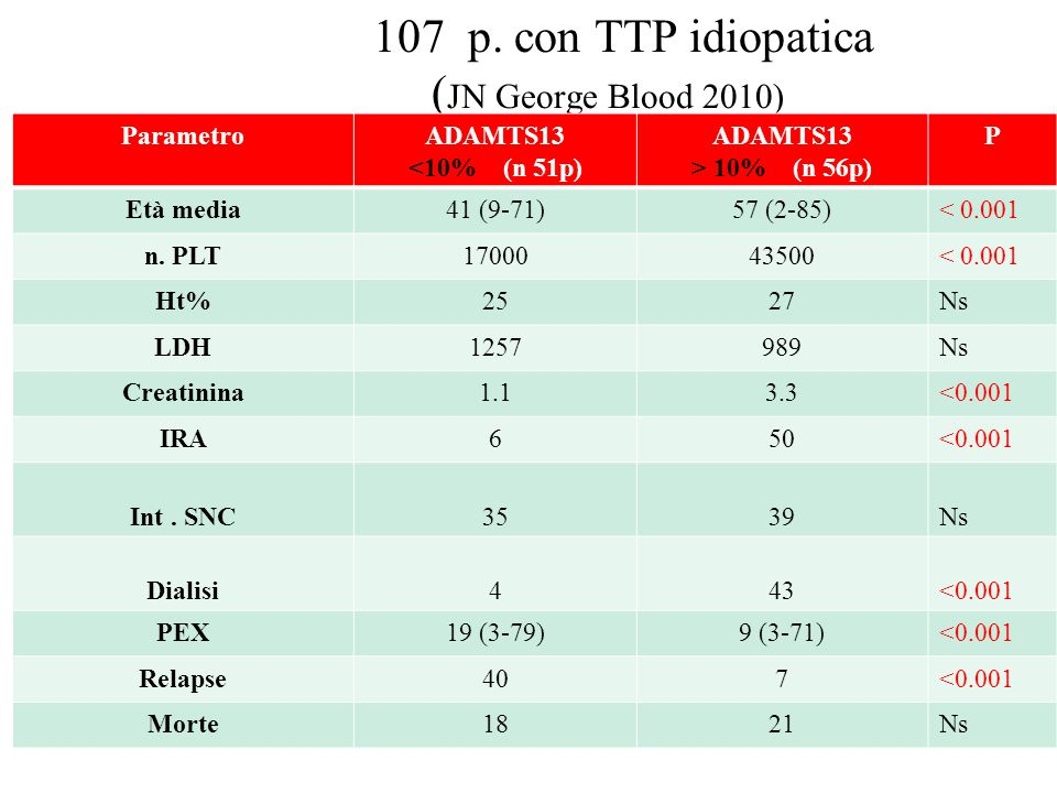 107 p. con TTP idiopatica (JN George Blood 2010)