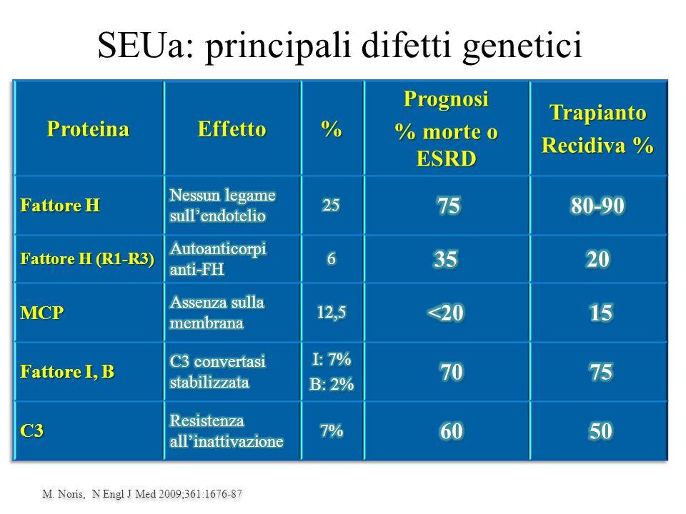 SEUa: principali difetti genetici