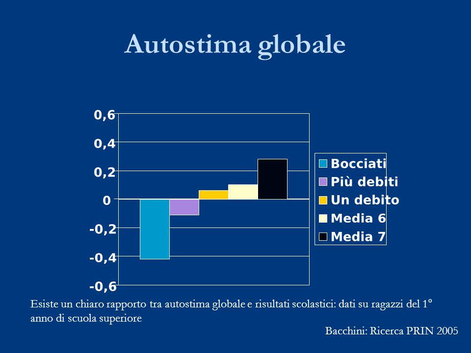 Autostima globale Esiste un chiaro rapporto tra autostima globale e risultati scolastici: dati su ragazzi del 1° anno di scuola superiore.