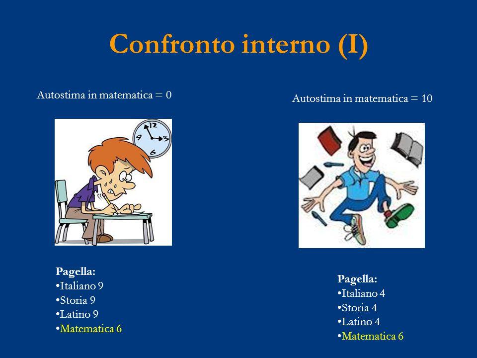 Confronto interno (I) Autostima in matematica = 0