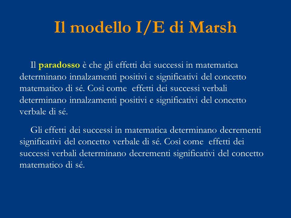 Il modello I/E di Marsh