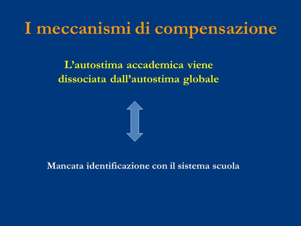 I meccanismi di compensazione