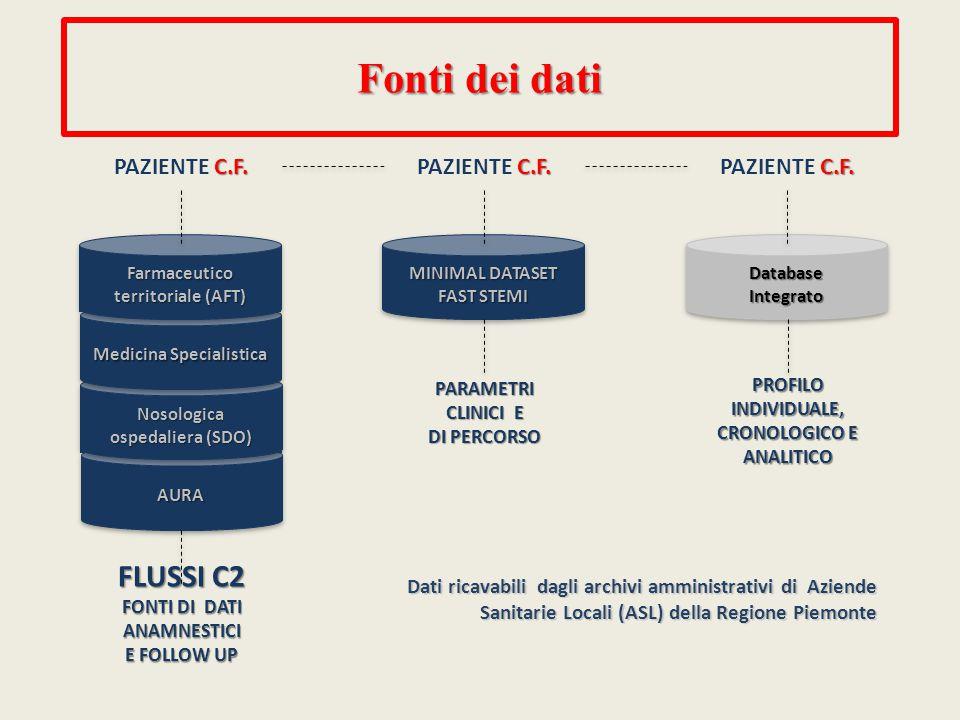 Fonti dei dati FLUSSI C2 PAZIENTE C.F. PAZIENTE C.F. PAZIENTE C.F.