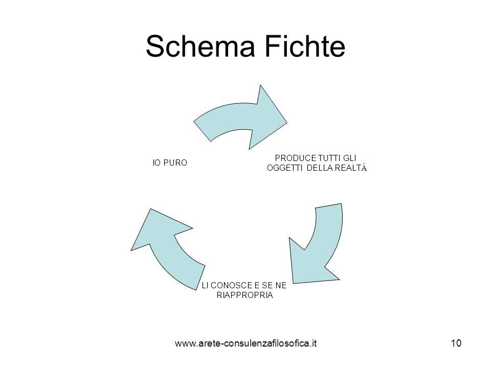 Schema Fichte www.arete-consulenzafilosofica.it