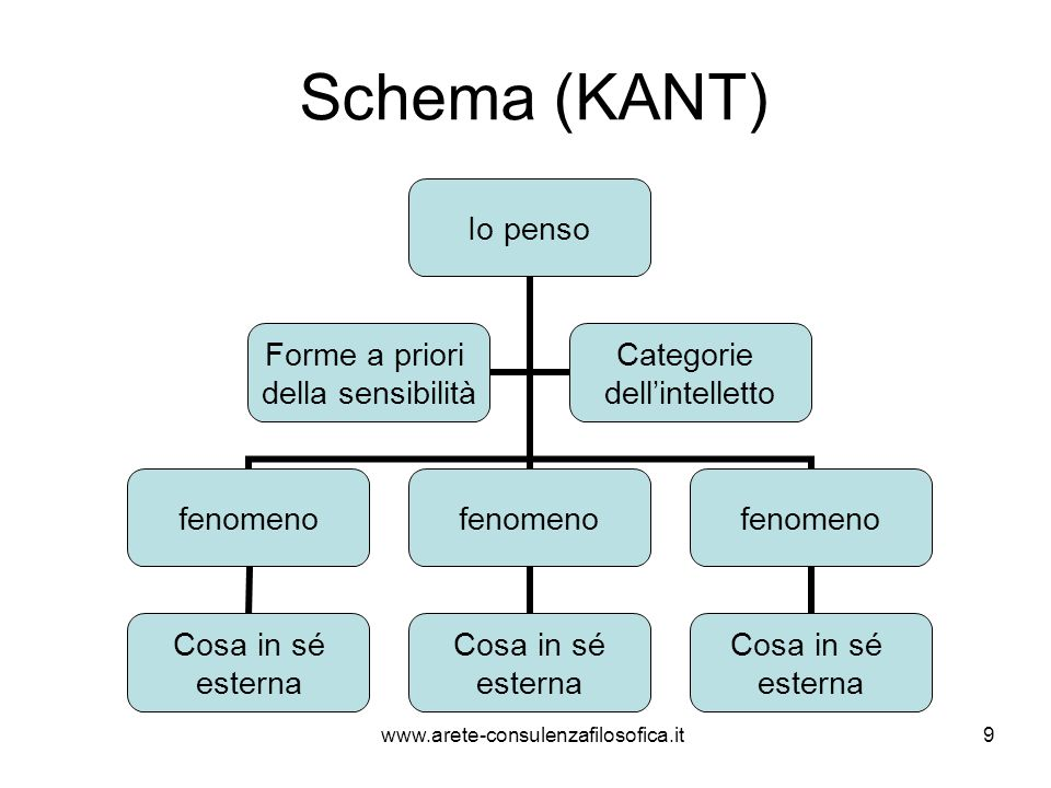 Schema (KANT) www.arete-consulenzafilosofica.it