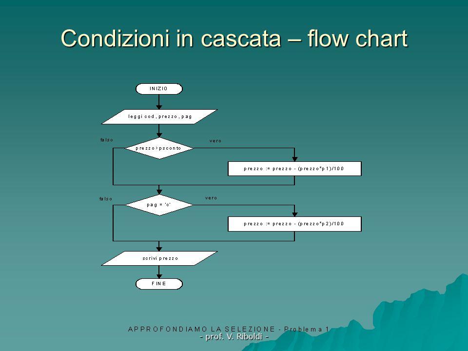 Condizioni in cascata – flow chart