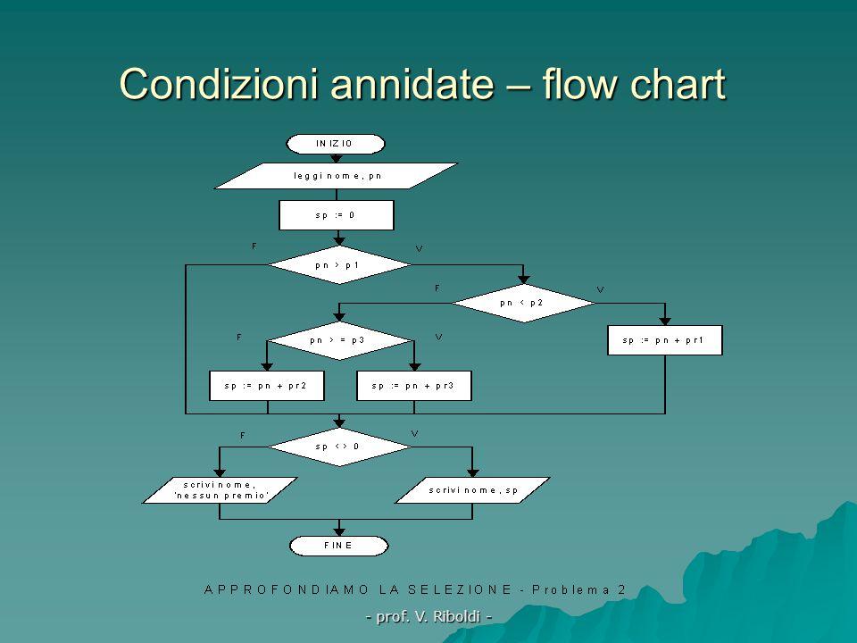 Condizioni annidate – flow chart